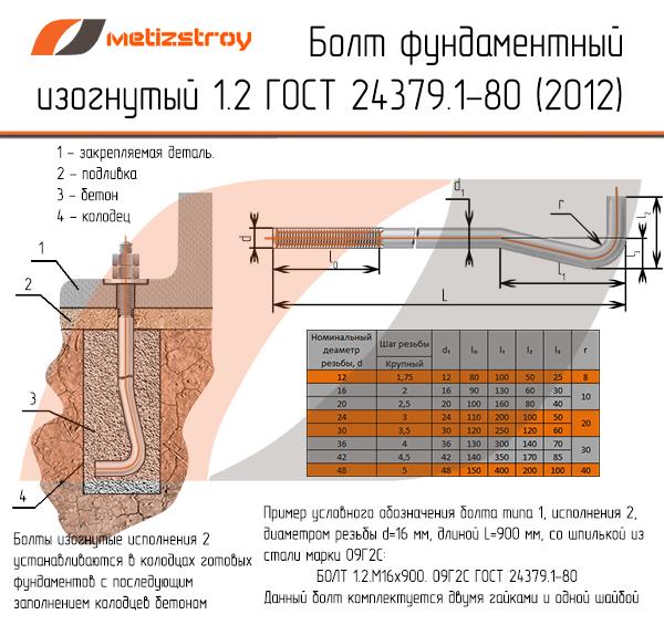 Фундаментные болты исполение 1.2 ГОСТ24379.1-80 metizstroy.ru